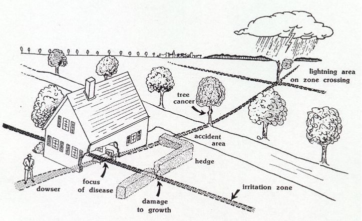 Geopatic stress